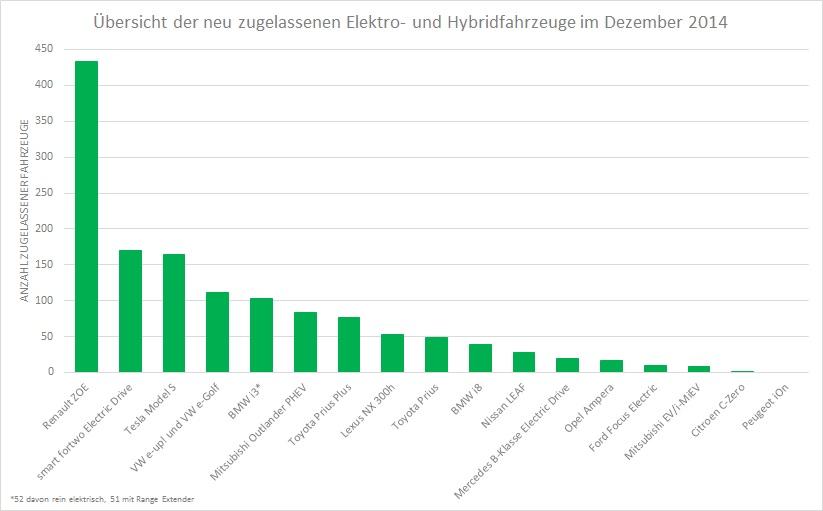 Übersicht der neu zugelassenen Elektro- und Hybridfahrzeuge im Dezember 2014