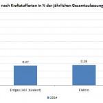 Übersicht der Elektroauto-Neuzulassungen im Jahr 2014
