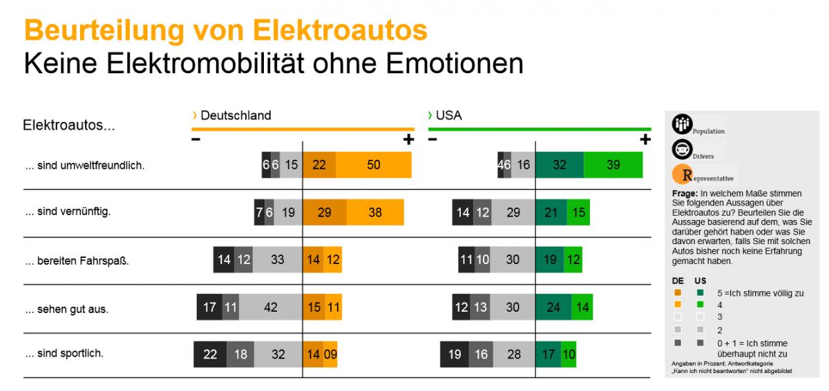 Elektromobilität ohne Emotionen Continental Studie